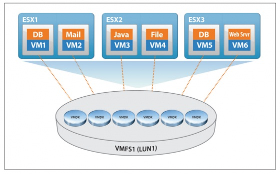 Distributed Lock Management в VMFS
