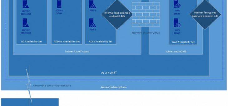 Использование сетевых групп безопасности (NSG) Azure для создания DMZ сети