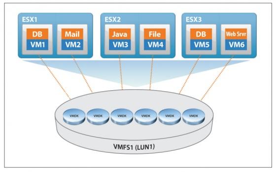 Distributed Lock Management в VMFS
