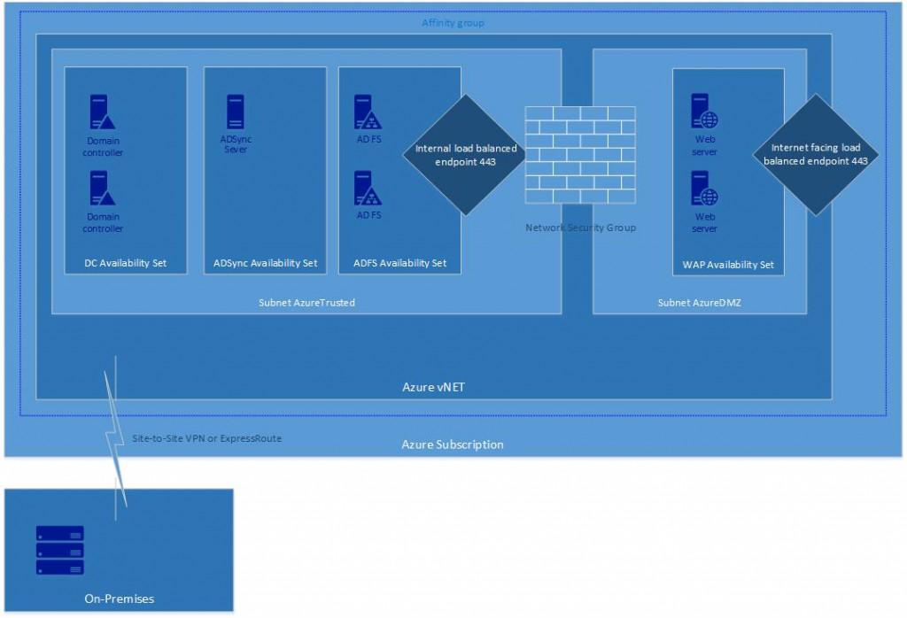 ADFS + WAP в DMZ сети Azure