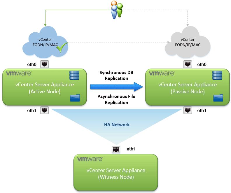 высокая доступность (HA) для VMWare vCenter 6.5